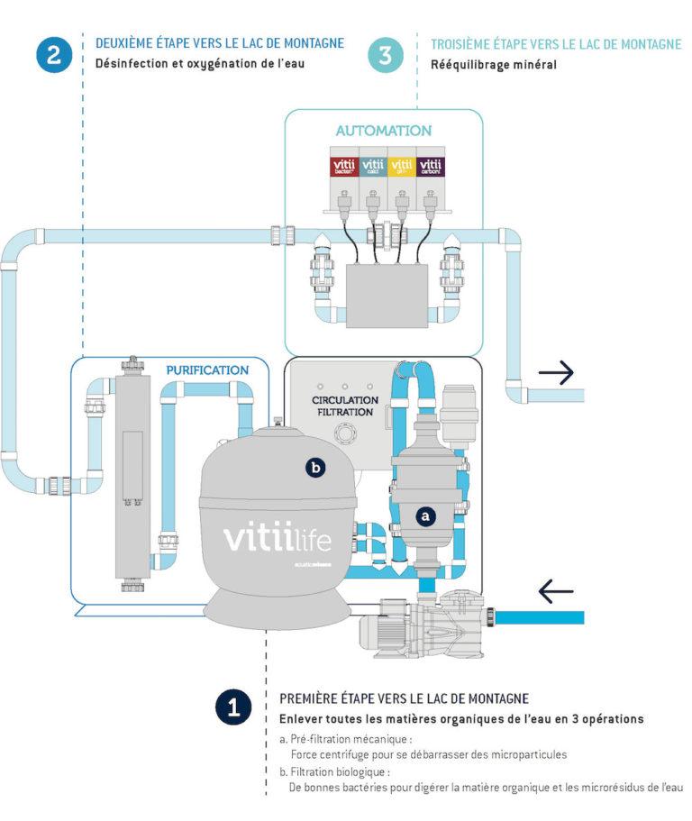 Filtration-biominérale
